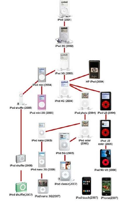 ipod-history.jpg