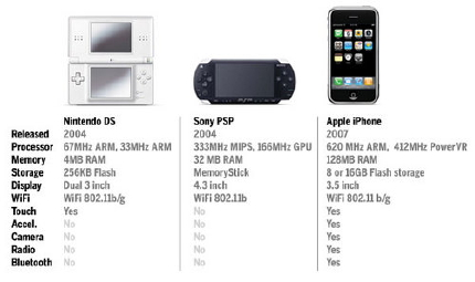 NDS v.s. PSP v.s. iPhone.jpeg