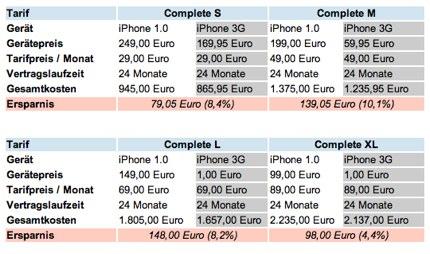 Das iPhone bei T-Mobile_ Preissturz? Wo? - onlinekosten.de-1.jpg