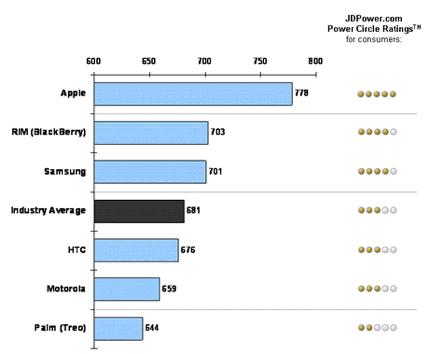 2008 Business Wireless Smartphone Customer Satisfaction Study | J.D. Power and Associates.jpg