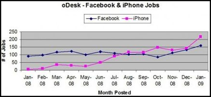 Demand for iPhone apps passes Facebook - CIOL Feature.jpg