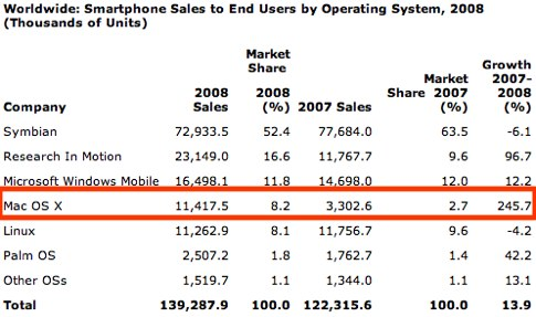 Gartner Says Worldwide Smartphone Sales Reached Its Lowest Growth Rate With 3.7 Per Cent Increase in Fourth Quarter of 2008-1.jpg