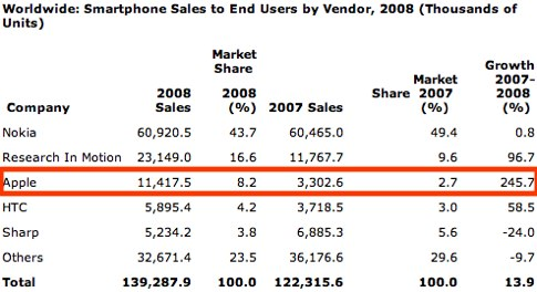 Gartner Says Worldwide Smartphone Sales Reached Its Lowest Growth Rate With 3.7 Per Cent Increase in Fourth Quarter of 2008.jpg