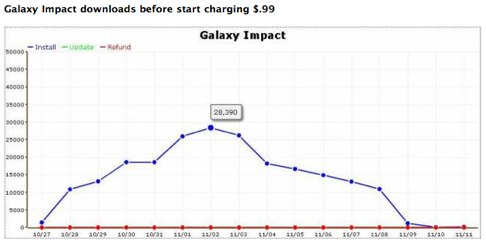 Should An iPhone App Developer Charge Or Run Ads? (Galaxy Impact Case Study).jpg