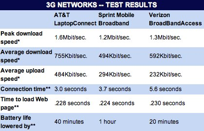 Review_ Which 3G network is the best?.jpg