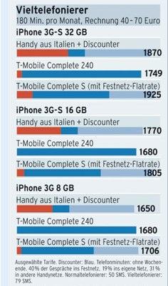 Ab nach Italien?_ Billiger zum neuen iPhone - Netzwirtschaft - Wirtschaft - FAZ.NET-1.jpg