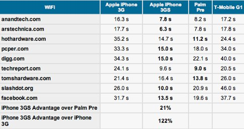 iPhone 3G S and Pre head-to-head benchmarks_ iPhone wins.jpg