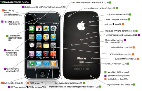 tgr-wwdc-2009-iphone-graphic-rumor-round-up.png 1046×671 pixels.jpg
