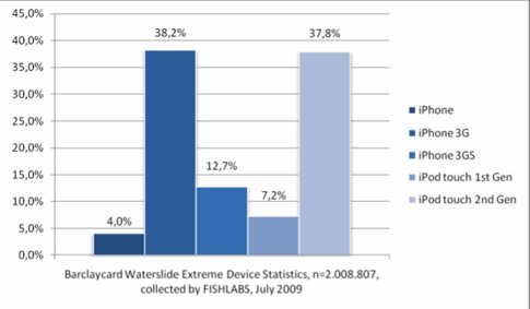 Fragmentierung bedroht den Erfolg von iPhone und iPod touch.pdf (page 2 of 4).jpg