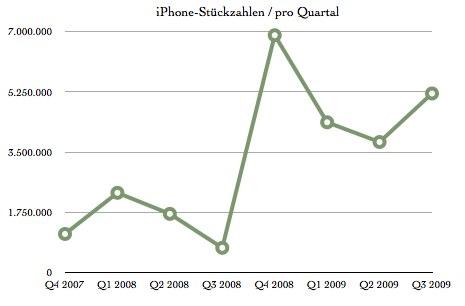 iPhone-Quartalszahlen.numbers.jpg