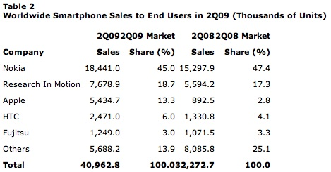 Gartner Says Worldwide Mobile Phone Sales Declined 6 Per Cent and Smartphones Grew 27 Per Cent in Second Quarter of 2009.jpg