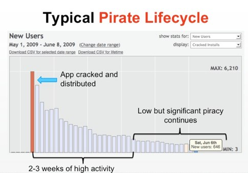 Piracy in the App Store (from 360iDev) – Pinch Media Blog.jpg