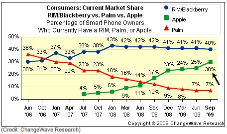 Survey shows iPhone threatens BlackBerry; Palm holds steady | Circuit Breaker - CNET News.jpg