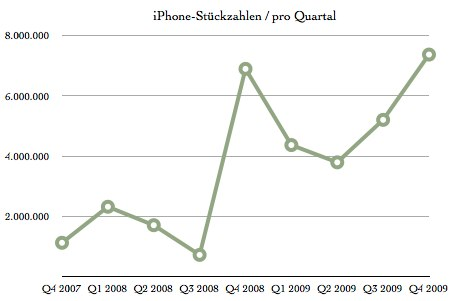 iPhone-Quartalszahlen.numbers.jpg