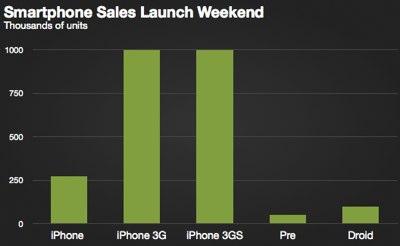 Opening Weekend_ iPhone vs. Pre vs. Droid.jpg