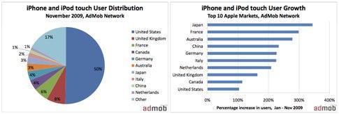 AdMob-Mobile-Metrics-Nov-09.pdf (page 4 of 20).jpg