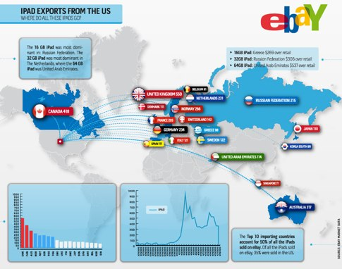 iPad-Exports-first-two-weeks.jpg 1024×839 pixels.jpg