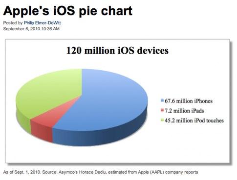 Apple pie chart.jpg