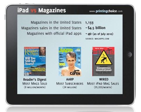 iPad vs Magazines.jpg