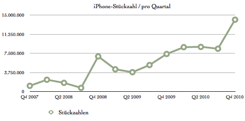 iPhone-Quartalszahlen.jpg