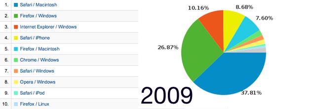 IPhoneBlog 2009
