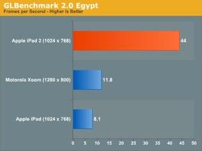 IPhoneBlog de AnandTech1