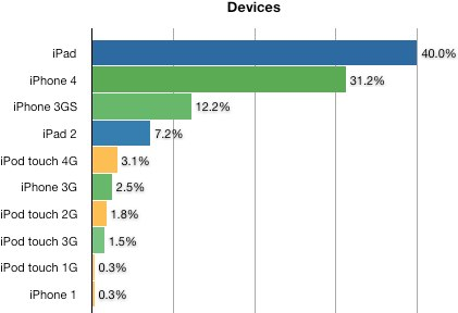IPhoneBlog de Devices