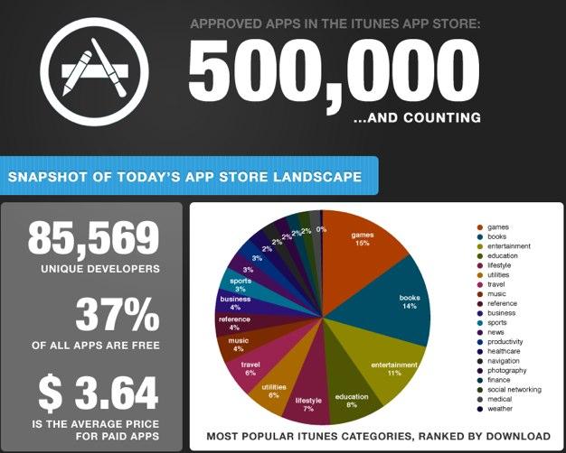 IPhoneBlog de 500kAppsInfographic