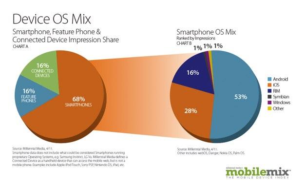 IPhoneBlog de MobileMix