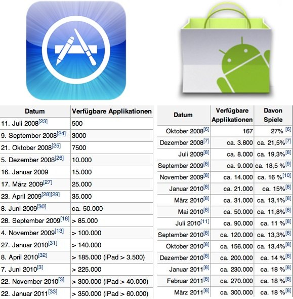 IPhoneBlog de iOS Android