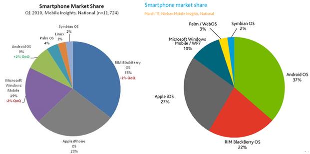 IPhoneBlog Nielsen Marketshare