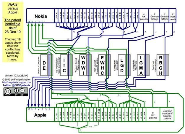 IPhoneBlog de Nokia versus Apple