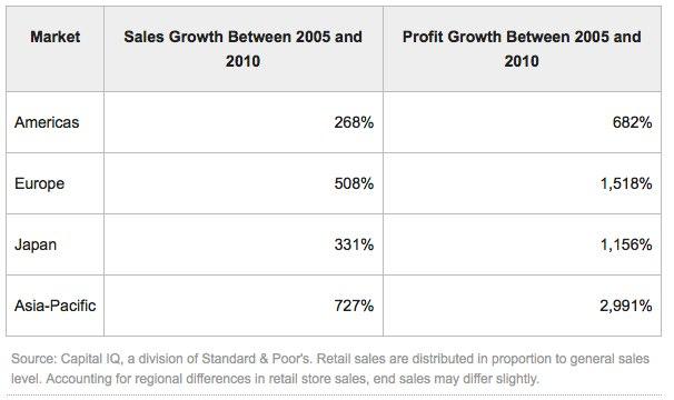 IPhoneBlog de Profit