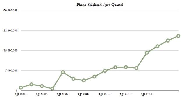 IPhoneBlog de Q3 2011