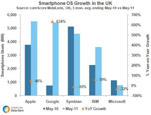 IPhoneBlog de Smartphone UK