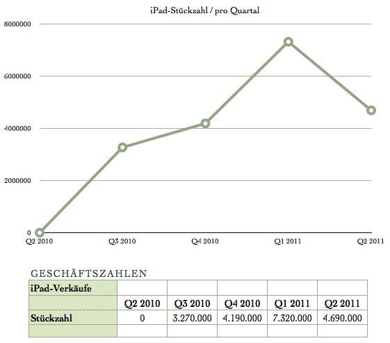IPhoneBlog de iPhone Quartalszahlen 1