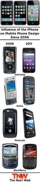 IPhoneBlog de Smartphone overview 1