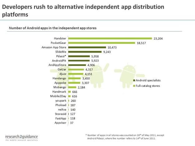 IPhoneBlog de Independent App Stores