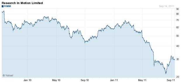 IPhoneBlog de RIMM Basic Chart