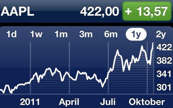 IPhoneBlog de Aktienkurs