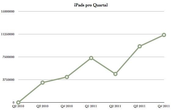 IPhoneBlog de iPad