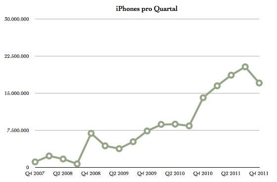 IPhoneBlog de iPhone