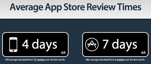 IPhoneBlog de Average App Store Review Times