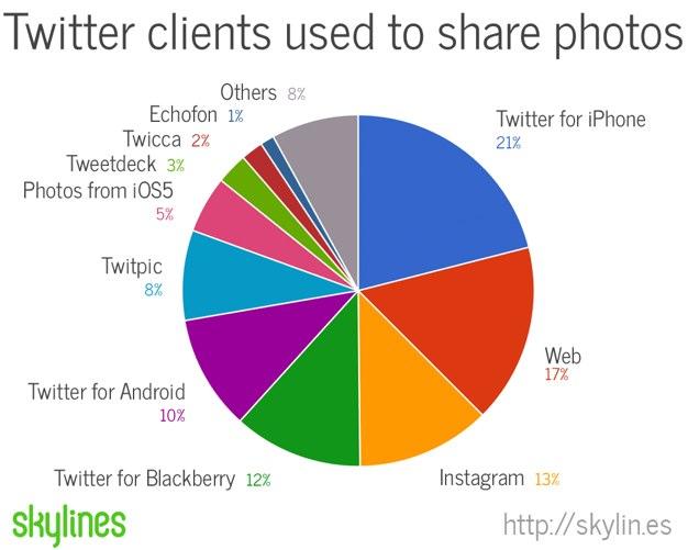 IPhoneBlog de Twitter Photos