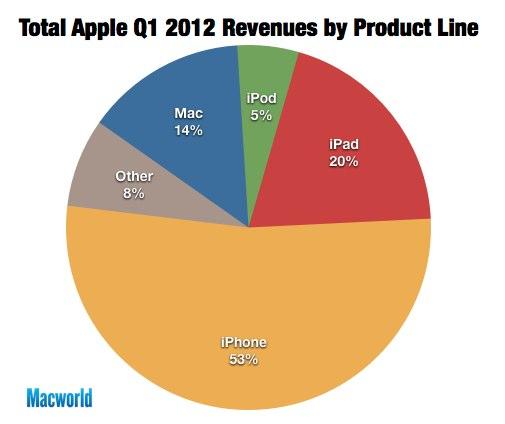 IPhoneBlog de Revenue