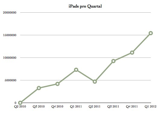 IPhoneBlog de iPad Quartal