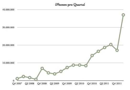 IPhoneBlog de iPhone Q1 2012