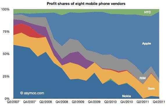 IPhoneBlog de Profit Apple