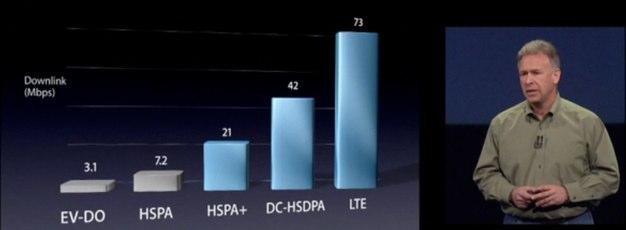 IPhoneBlog de HSPA LTE