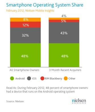 IPhoneBlog de Nielsen Smartphone US